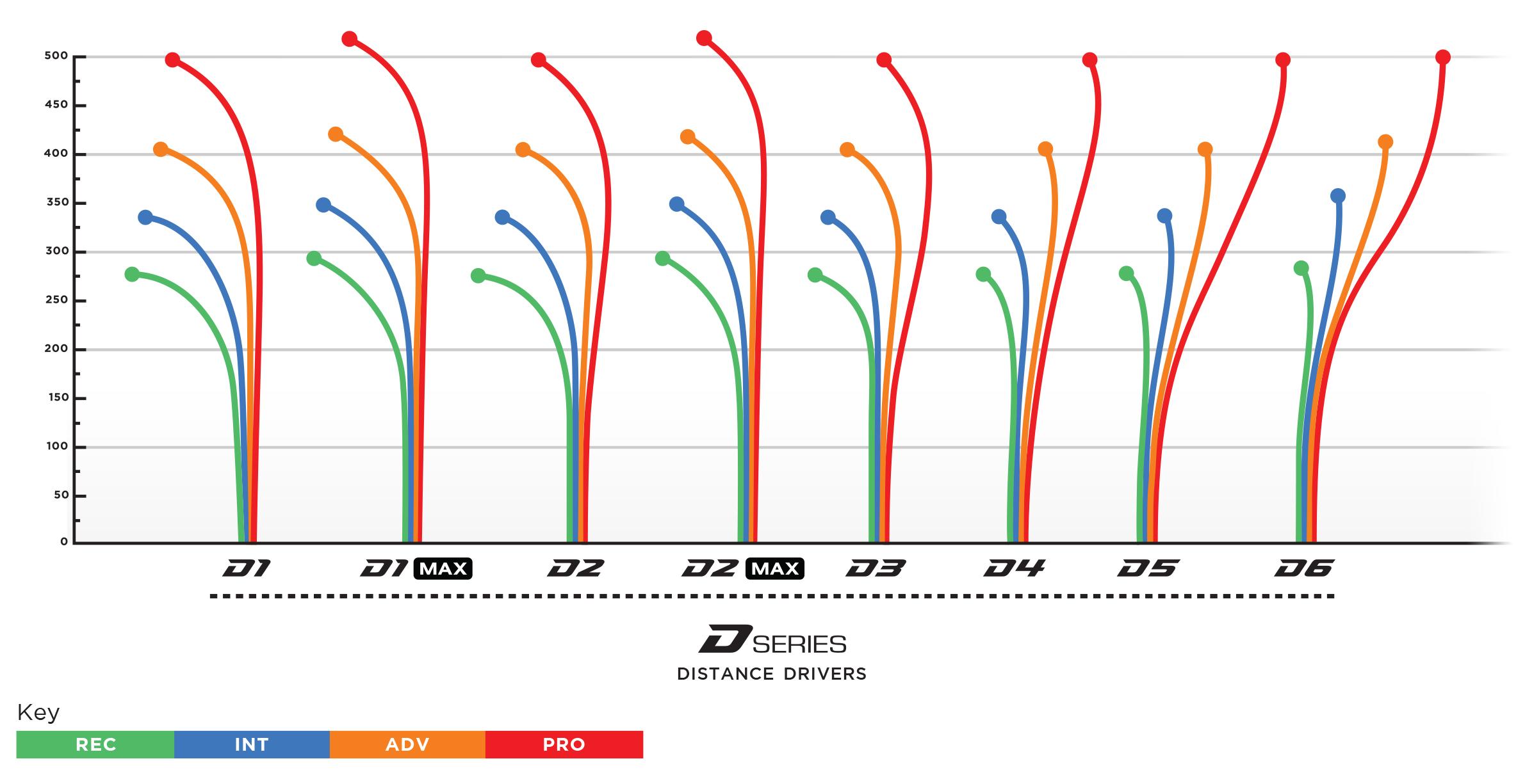 Distance Drivers: Prodigy 400G D3